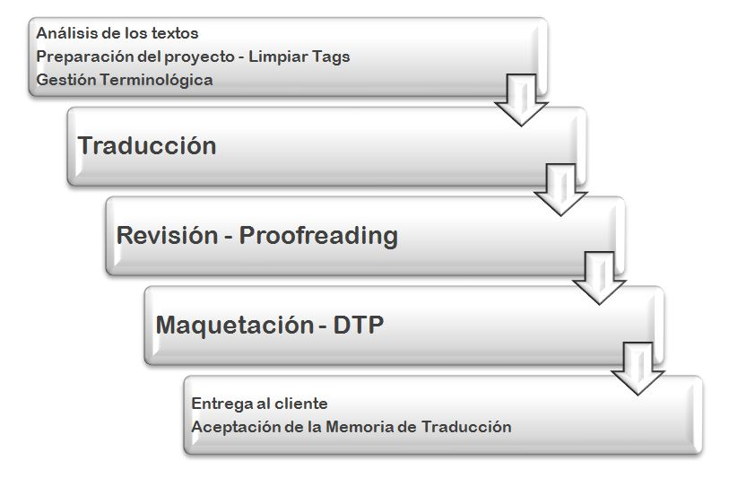 fases-del-proyecto