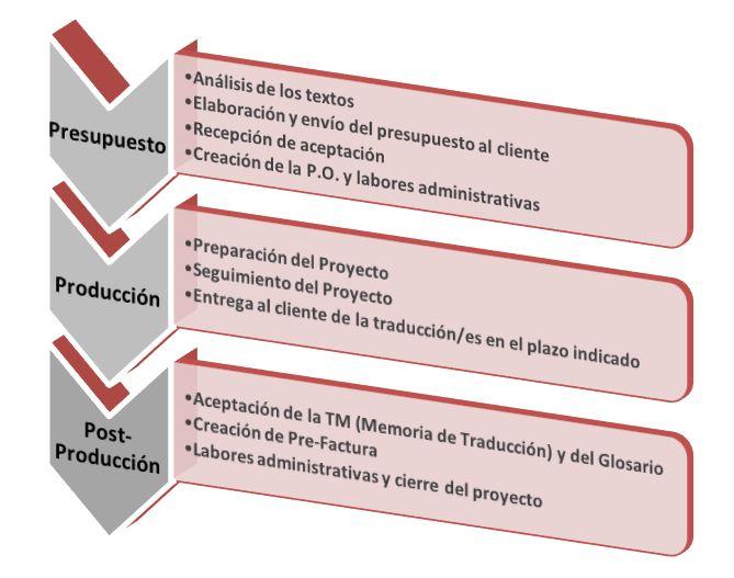 funciones-del-project-manager